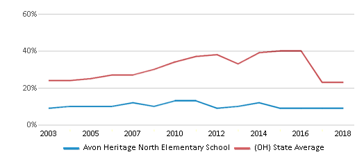 This chart display the percentage of students who is eligible for free lunch in Avon Heritage North Elementary School and the percentage of public school students who is eligible for free lunch in Ohio by year, with the latest 2017-18 school year data.