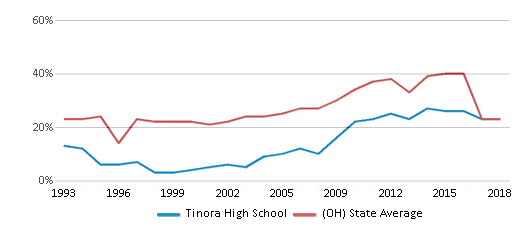 This chart display the percentage of students who is eligible for free lunch in Tinora High School and the percentage of public school students who is eligible for free lunch in Ohio by year, with the latest 2017-18 school year data.