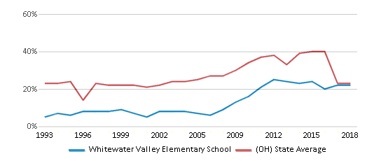 This chart display the percentage of students who is eligible for free lunch in Whitewater Valley Elementary School and the percentage of public school students who is eligible for free lunch in Ohio by year, with the latest 2017-18 school year data.