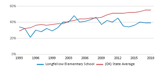 This chart display the percentage of students who is eligible for free lunch in Longfellow Elementary School and the percentage of public school students who is eligible for free lunch in Oklahoma by year, with the latest 2017-18 school year data.