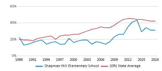 This chart display the percentage of students who is eligible for free lunch in Chapman Hill Elementary School and the percentage of public school students who is eligible for free lunch in Oregon by year, with the latest 2017-18 school year data.