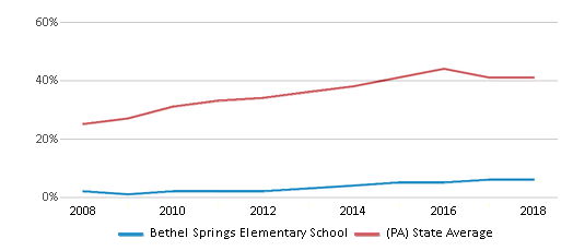 This chart display the percentage of students who is eligible for free lunch in Bethel Springs Elementary School and the percentage of public school students who is eligible for free lunch in Pennsylvania by year, with the latest 2017-18 school year data.