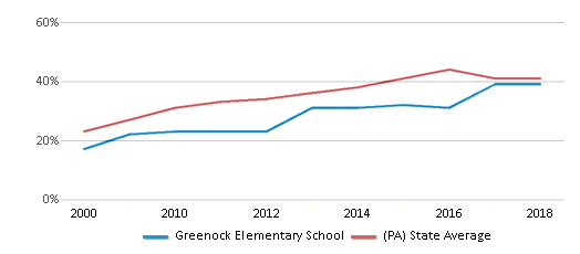 This chart display the percentage of students who is eligible for free lunch in Greenock Elementary School and the percentage of public school students who is eligible for free lunch in Pennsylvania by year, with the latest 2017-18 school year data.