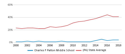 This chart display the percentage of students who is eligible for free lunch in Charles F Patton Middle School and the percentage of public school students who is eligible for free lunch in Pennsylvania by year, with the latest 2017-18 school year data.
