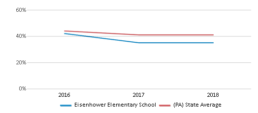 This chart display the percentage of students who is eligible for free lunch in Eisenhower Elementary School and the percentage of public school students who is eligible for free lunch in Pennsylvania by year, with the latest 2017-18 school year data.