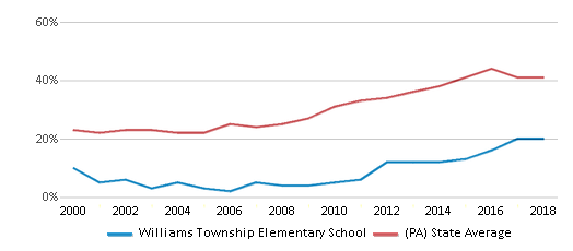 This chart display the percentage of students who is eligible for free lunch in Williams Township Elementary School and the percentage of public school students who is eligible for free lunch in Pennsylvania by year, with the latest 2017-18 school year data.