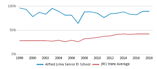 This chart display the percentage of students who is eligible for free lunch in Alfred Lima Senior El School and the percentage of public school students who is eligible for free lunch in Rhode Island by year, with the latest 2017-18 school year data.