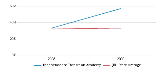 This chart display the percentage of students who is eligible for free lunch in Independence Transition Academy and the percentage of public school students who is eligible for free lunch in Rhode Island by year, with the latest 2008-09 school year data.