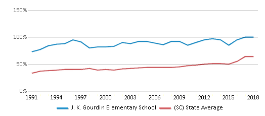 This chart display the percentage of students who is eligible for free lunch in J. K. Gourdin Elementary School and the percentage of public school students who is eligible for free lunch in South Carolina by year, with the latest 2017-18 school year data.