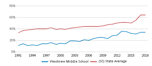 This chart display the percentage of students who is eligible for free lunch in Westview Middle School and the percentage of public school students who is eligible for free lunch in South Carolina by year, with the latest 2017-18 school year data.