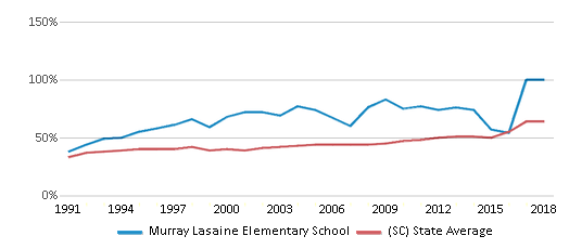 This chart display the percentage of students who is eligible for free lunch in Murray Lasaine Elementary School and the percentage of public school students who is eligible for free lunch in South Carolina by year, with the latest 2017-18 school year data.
