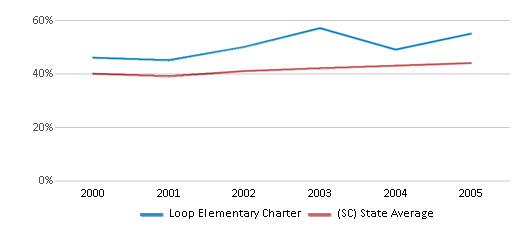This chart display the percentage of students who is eligible for free lunch in Loop Elementary Charter and the percentage of public school students who is eligible for free lunch in South Carolina by year, with the latest 2004-05 school year data.