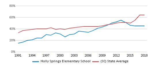 This chart display the percentage of students who is eligible for free lunch in Holly Springs Elementary School and the percentage of public school students who is eligible for free lunch in South Carolina by year, with the latest 2017-18 school year data.