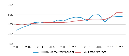 This chart display the percentage of students who is eligible for free lunch in Killian Elementary School and the percentage of public school students who is eligible for free lunch in South Carolina by year, with the latest 2017-18 school year data.