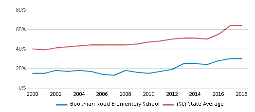 This chart display the percentage of students who is eligible for free lunch in Bookman Road Elementary School and the percentage of public school students who is eligible for free lunch in South Carolina by year, with the latest 2017-18 school year data.