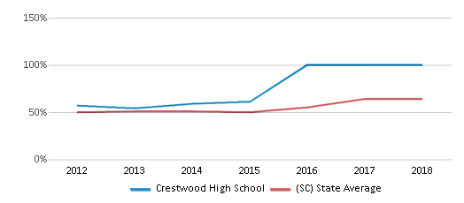 This chart display the percentage of students who is eligible for free lunch in Crestwood High School and the percentage of public school students who is eligible for free lunch in South Carolina by year, with the latest 2017-18 school year data.