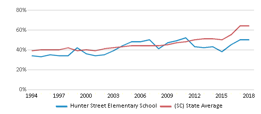 This chart display the percentage of students who is eligible for free lunch in Hunter Street Elementary School and the percentage of public school students who is eligible for free lunch in South Carolina by year, with the latest 2017-18 school year data.