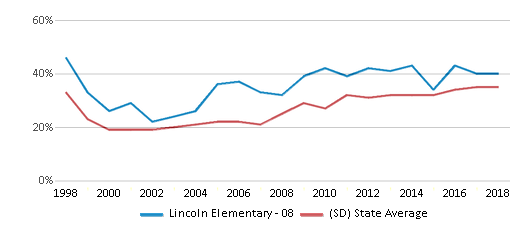 This chart display the percentage of students who is eligible for free lunch in Lincoln Elementary - 08 and the percentage of public school students who is eligible for free lunch in South Dakota by year, with the latest 2017-18 school year data.