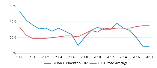 This chart display the percentage of students who is eligible for free lunch in Bison Elementary - 02 and the percentage of public school students who is eligible for free lunch in South Dakota by year, with the latest 2017-18 school year data.