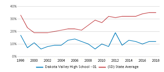 This chart display the percentage of students who is eligible for free lunch in Dakota Valley High School - 01 and the percentage of public school students who is eligible for free lunch in South Dakota by year, with the latest 2017-18 school year data.