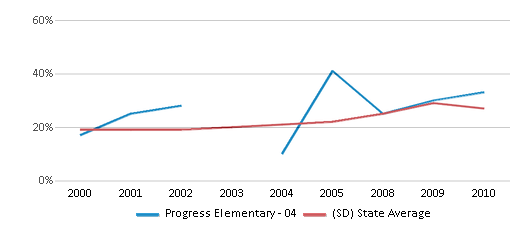 This chart display the percentage of students who is eligible for free lunch in Progress Elementary - 04 and the percentage of public school students who is eligible for free lunch in South Dakota by year, with the latest 2009-10 school year data.