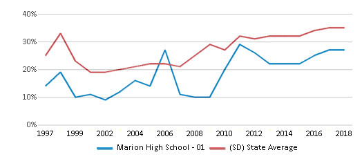This chart display the percentage of students who is eligible for free lunch in Marion High School - 01 and the percentage of public school students who is eligible for free lunch in South Dakota by year, with the latest 2017-18 school year data.