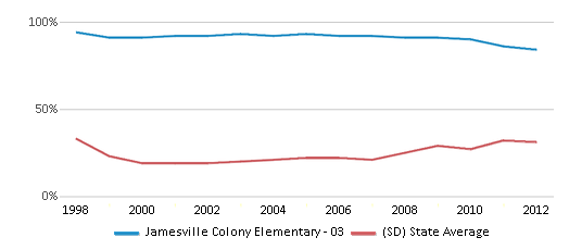 This chart display the percentage of students who is eligible for free lunch in Jamesville Colony Elementary - 03 and the percentage of public school students who is eligible for free lunch in South Dakota by year, with the latest 2011-12 school year data.