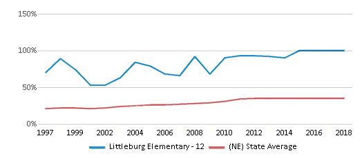 This chart display the percentage of students who is eligible for free lunch in Littleburg Elementary - 12 and the percentage of public school students who is eligible for free lunch in Nebraska by year, with the latest 2017-18 school year data.