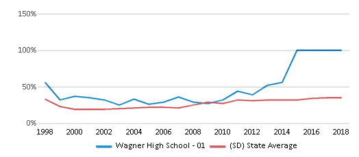 This chart display the percentage of students who is eligible for free lunch in Wagner High School - 01 and the percentage of public school students who is eligible for free lunch in South Dakota by year, with the latest 2017-18 school year data.