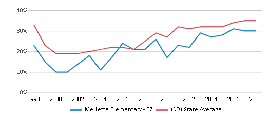 This chart display the percentage of students who is eligible for free lunch in Mellette Elementary - 07 and the percentage of public school students who is eligible for free lunch in South Dakota by year, with the latest 2017-18 school year data.