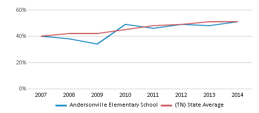 This chart display the percentage of students who is eligible for free lunch in Andersonville Elementary School and the percentage of public school students who is eligible for free lunch in Tennessee by year, with the latest 2013-14 school year data.
