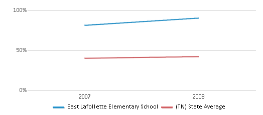 This chart display the percentage of students who is eligible for free lunch in East Lafollette Elementary School and the percentage of public school students who is eligible for free lunch in Tennessee by year, with the latest 2007-08 school year data.