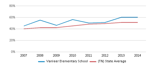 This chart display the percentage of students who is eligible for free lunch in Vanleer Elementary School and the percentage of public school students who is eligible for free lunch in Tennessee by year, with the latest 2013-14 school year data.