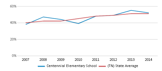 This chart display the percentage of students who is eligible for free lunch in Centennial Elementary School and the percentage of public school students who is eligible for free lunch in Tennessee by year, with the latest 2013-14 school year data.