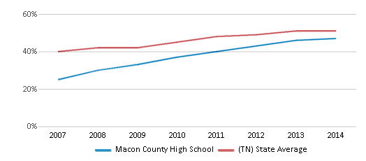 This chart display the percentage of students who is eligible for free lunch in Macon County High School and the percentage of public school students who is eligible for free lunch in Tennessee by year, with the latest 2013-14 school year data.