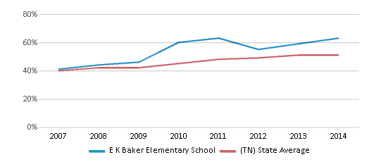 This chart display the percentage of students who is eligible for free lunch in E K Baker Elementary School and the percentage of public school students who is eligible for free lunch in Tennessee by year, with the latest 2013-14 school year data.