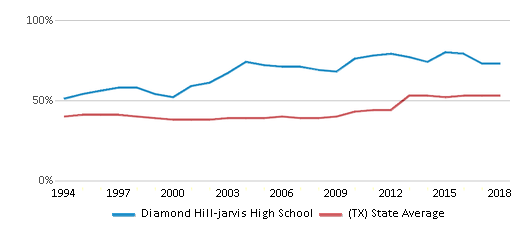 This chart display the percentage of students who is eligible for free lunch in Diamond Hill-jarvis High School and the percentage of public school students who is eligible for free lunch in Texas by year, with the latest 2017-18 school year data.
