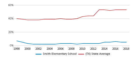 This chart display the percentage of students who is eligible for free lunch in Smith Elementary School and the percentage of public school students who is eligible for free lunch in Texas by year, with the latest 2017-18 school year data.