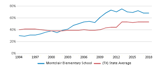 This chart display the percentage of students who is eligible for free lunch in Montclair Elementary School and the percentage of public school students who is eligible for free lunch in Texas by year, with the latest 2017-18 school year data.