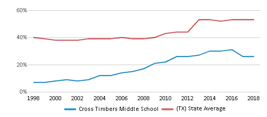 This chart display the percentage of students who is eligible for free lunch in Cross Timbers Middle School and the percentage of public school students who is eligible for free lunch in Texas by year, with the latest 2017-18 school year data.