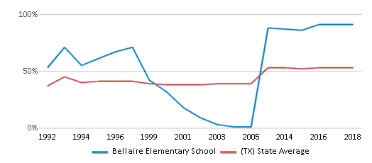 This chart display the percentage of students who is eligible for free lunch in Bellaire Elementary School and the percentage of public school students who is eligible for free lunch in Texas by year, with the latest 2017-18 school year data.