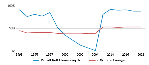 This chart display the percentage of students who is eligible for free lunch in Carroll Bell Elementary School and the percentage of public school students who is eligible for free lunch in Texas by year, with the latest 2017-18 school year data.