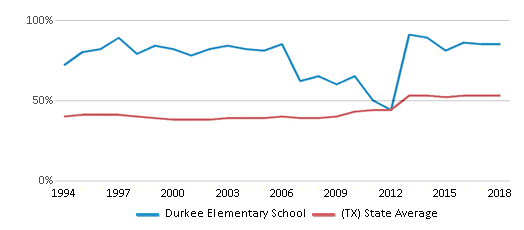 This chart display the percentage of students who is eligible for free lunch in Durkee Elementary School and the percentage of public school students who is eligible for free lunch in Texas by year, with the latest 2017-18 school year data.