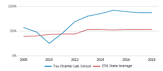 This chart display the percentage of students who is eligible for free lunch in Tsu Charter Lab School and the percentage of public school students who is eligible for free lunch in Texas by year, with the latest 2017-18 school year data.