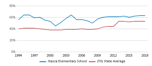 This chart display the percentage of students who is eligible for free lunch in Itasca Elementary School and the percentage of public school students who is eligible for free lunch in Texas by year, with the latest 2017-18 school year data.