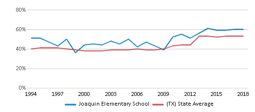 This chart display the percentage of students who is eligible for free lunch in Joaquin Elementary School and the percentage of public school students who is eligible for free lunch in Texas by year, with the latest 2017-18 school year data.