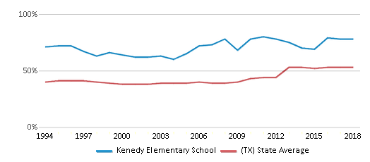This chart display the percentage of students who is eligible for free lunch in Kenedy Elementary School and the percentage of public school students who is eligible for free lunch in Texas by year, with the latest 2017-18 school year data.