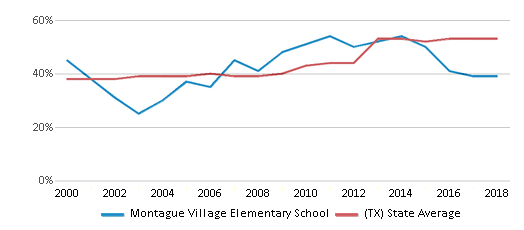This chart display the percentage of students who is eligible for free lunch in Montague Village Elementary School and the percentage of public school students who is eligible for free lunch in Texas by year, with the latest 2017-18 school year data.