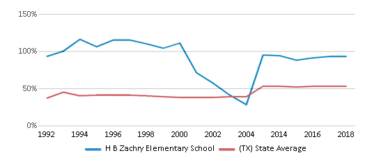This chart display the percentage of students who is eligible for free lunch in H B Zachry Elementary School and the percentage of public school students who is eligible for free lunch in Texas by year, with the latest 2017-18 school year data.