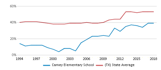 This chart display the percentage of students who is eligible for free lunch in Camey Elementary School and the percentage of public school students who is eligible for free lunch in Texas by year, with the latest 2017-18 school year data.